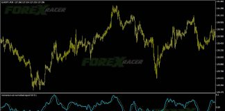 Momentum ATR Normalized Signal indicator for MT4