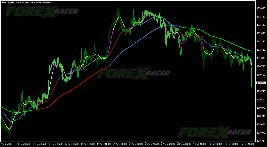 Moving Averages 3×3 Colors indicator for MT4