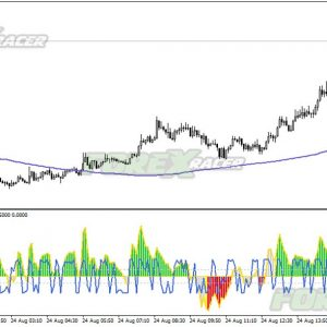 Trend Entry Forex Template