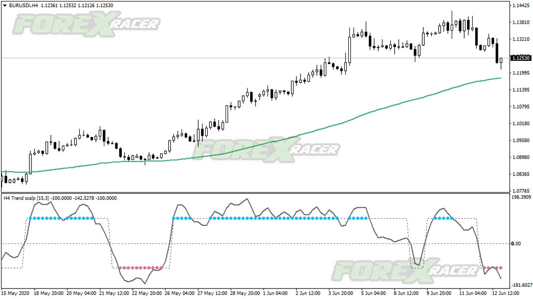 trend scalper indicator for mt4