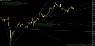 Advanced Trendlines for MT4 Trend Trading