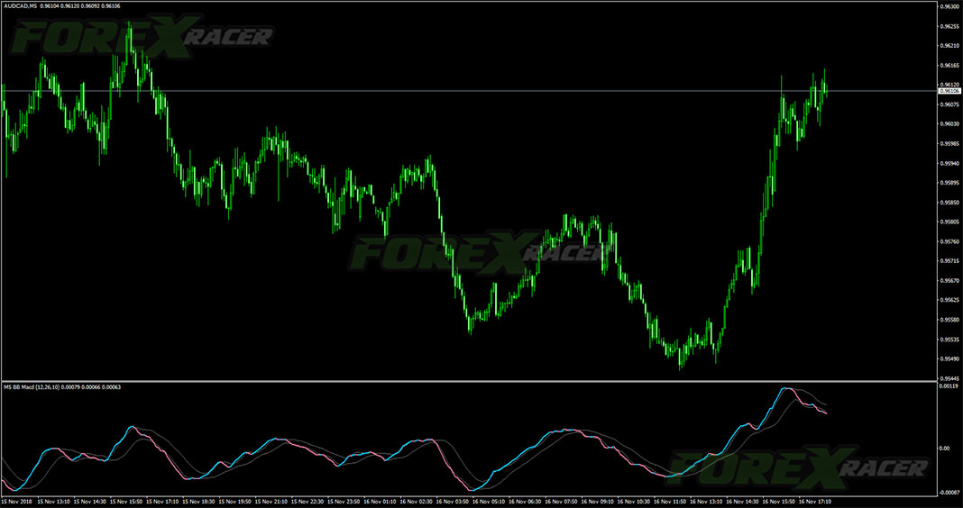 BB MACD NRP with Alerts for MetaTrader 4