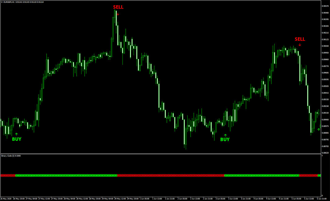 Binary Code Scalping Indicator for MT4 (No Repaint)