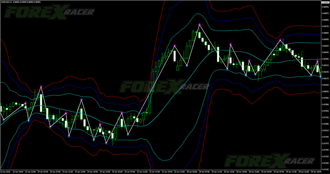 Bollinger Bands Scalping Strategy for MetaTrader 4