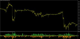 Buy Sell SMA Smoothed Volume