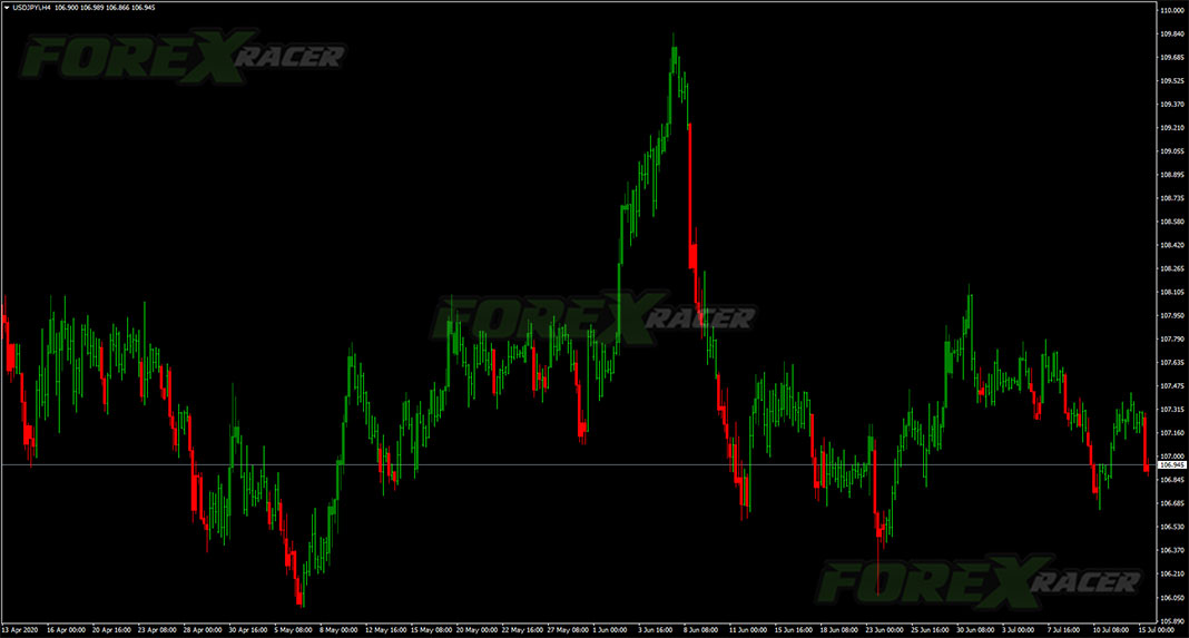 CCI Custom Candles Indicator for Forex Trading