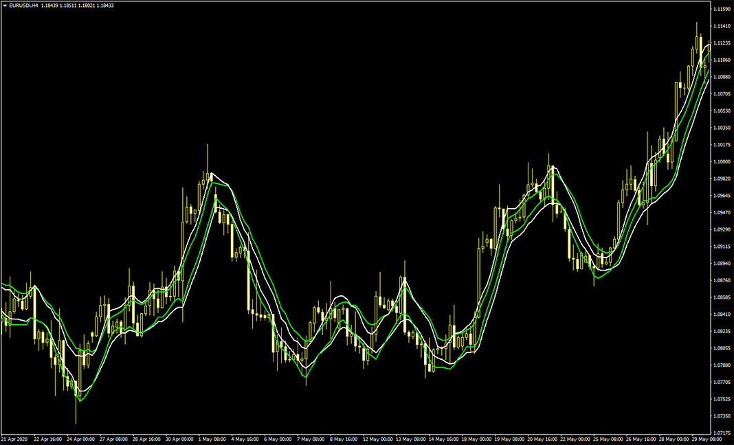 CCI MA X2 Smoothed MTF Indicator for MetaTrader 4