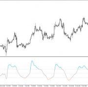 CCI of EMA Indicator