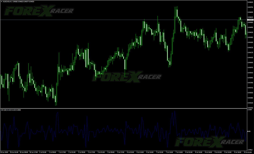 Current and Accumulative Swing Index for MetaTrader 4