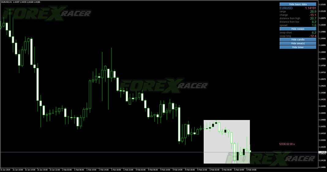 Daily Data Forex Indicator for MT4