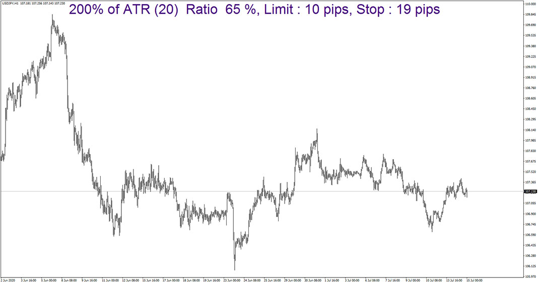 DAT ATR Indicator for MetaTrader 4