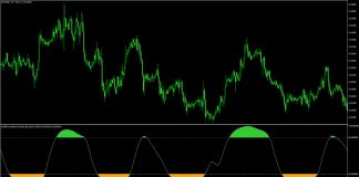 Double Smoothed Stochastic Indicator for MetaTrader 5