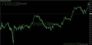 Engulfing Indicator for MT4 Trading Candlestick Pattern