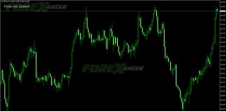 Forex Ace Trading System for MT4