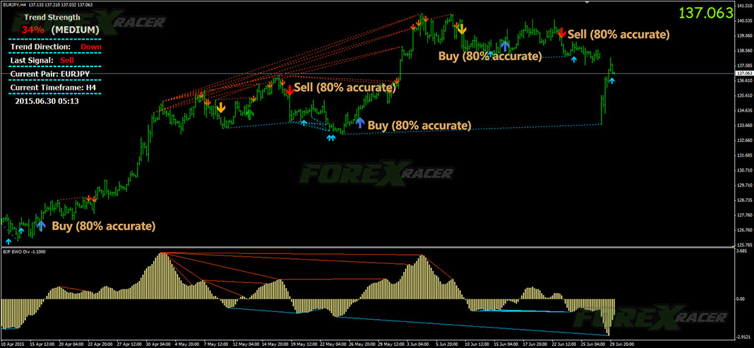 Arrow Indicator Forex Signal No Repaint Trading System