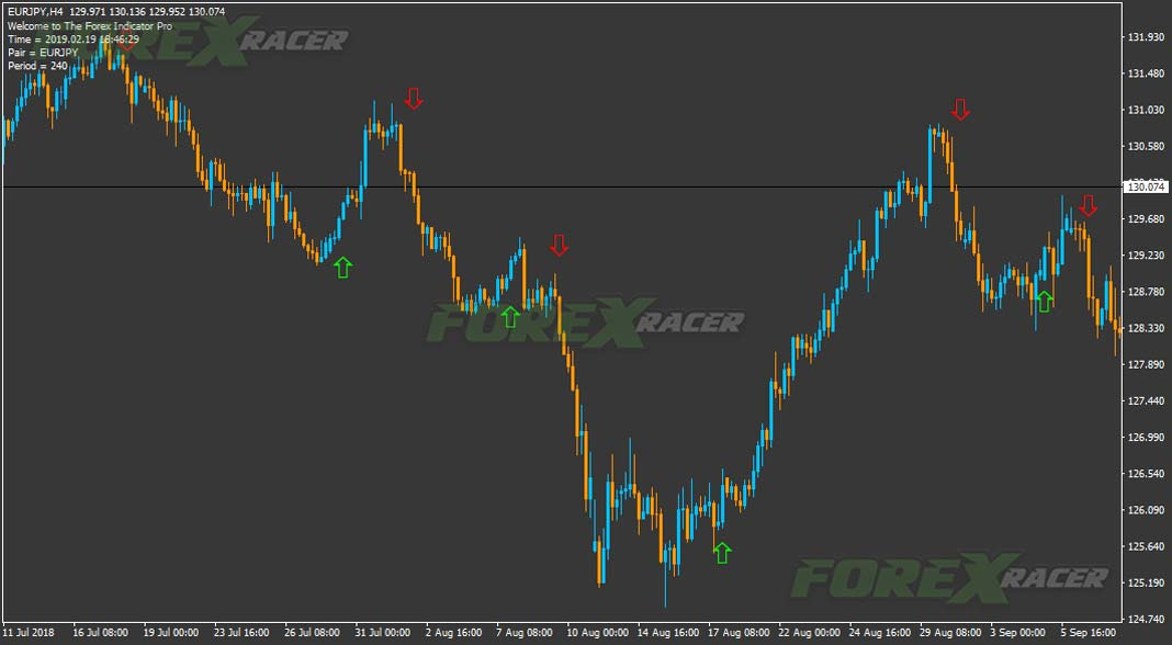 Forex Indicator Pro for Metatrader 4