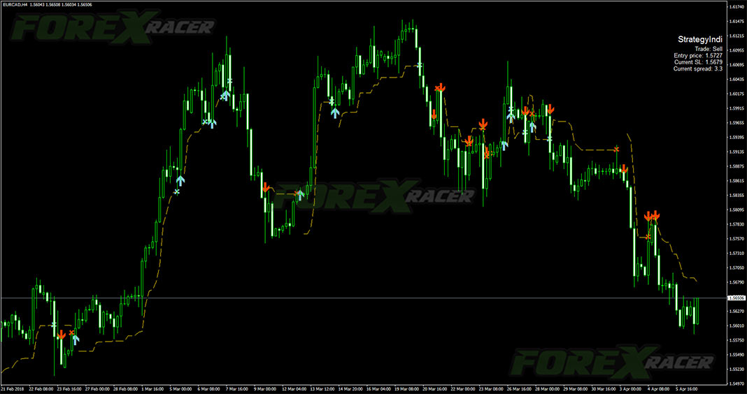 Forex Strategy Indicator for MT4