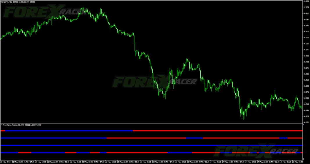 Four Time Frames Asctrend for MT4
