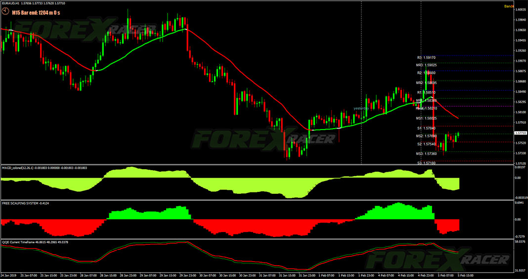 Free Scalping System for MetaTrader 4