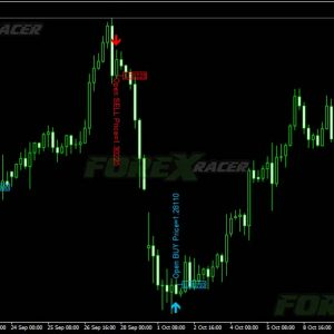 Jap Candle Forex Indicator - RSI and Candle Patterns