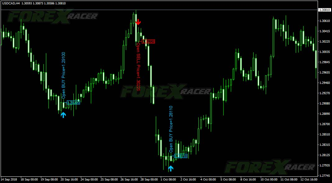 Jap Candle Forex Indicator for Metatrader 4