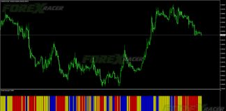 Oracle Strength Indicator for MetaTrader 4