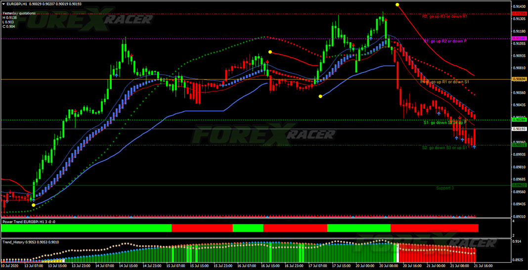 Power Trend Forex Strategy for MetaTrader 4