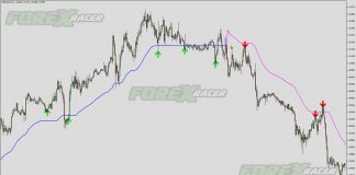 Prodigy Day Trading for MetaTrader 4