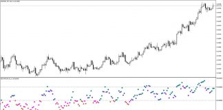RSI HTF Indicator for MetaTrader 5