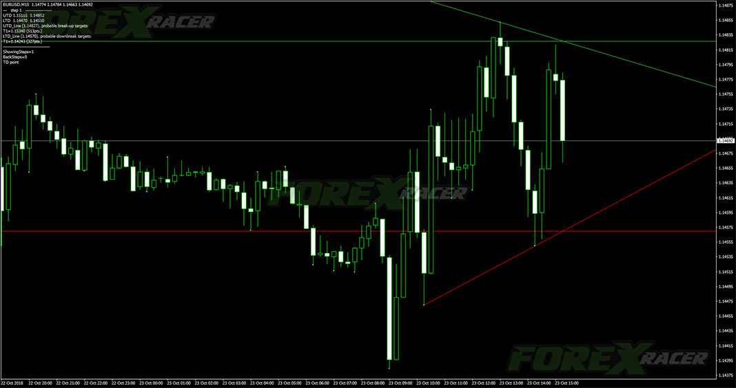 Trendline Indicator for MetaTrader 4 Trading Software