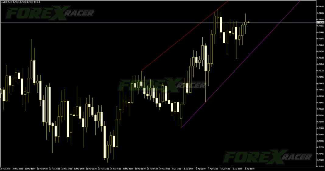 Trendlinesday Indicator for Metatrader 4