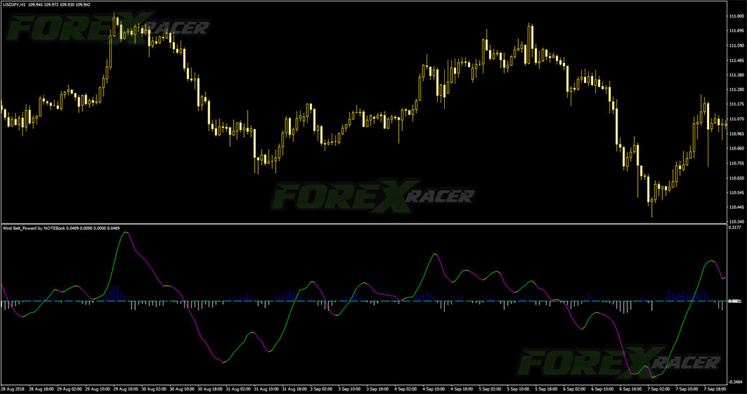 Wind Belt Indicator for Binary Options and Forex