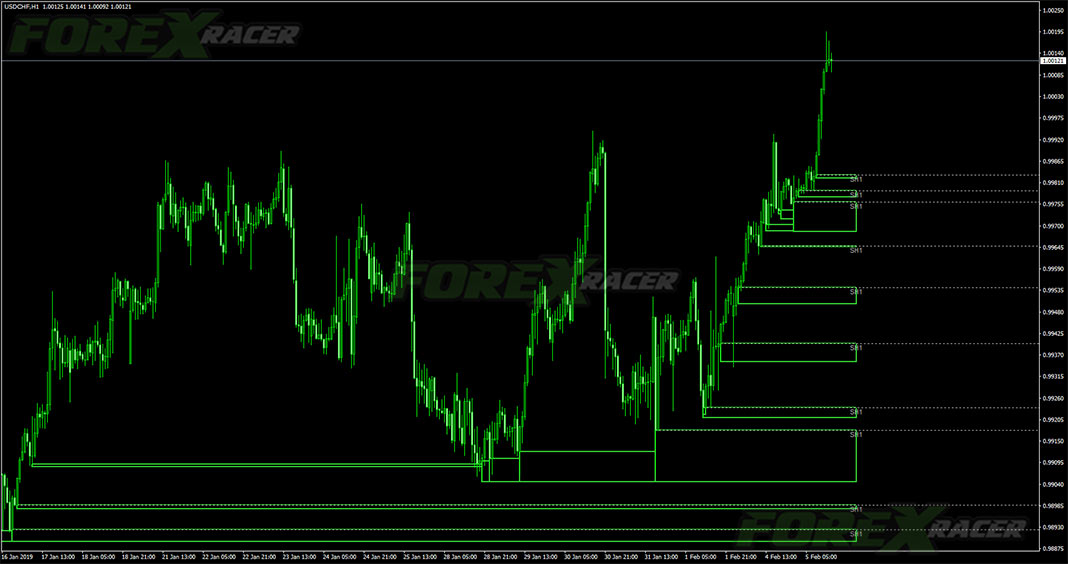 Zone Indicator for MetaTrader 4