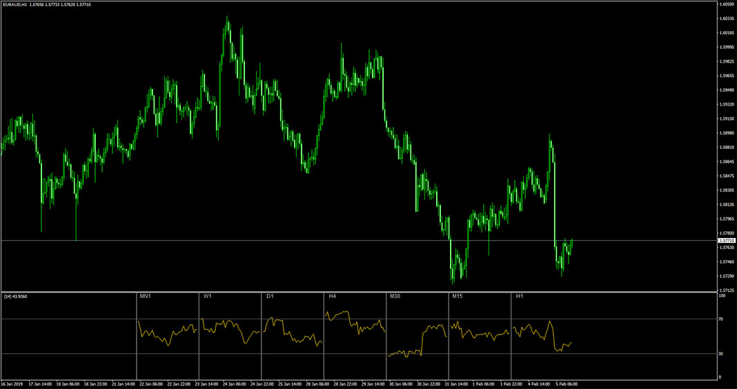 All RSI Indicator for MetaTrader 4