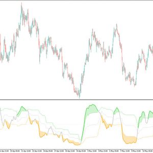 Ehlers IFT of Smoothed RSI