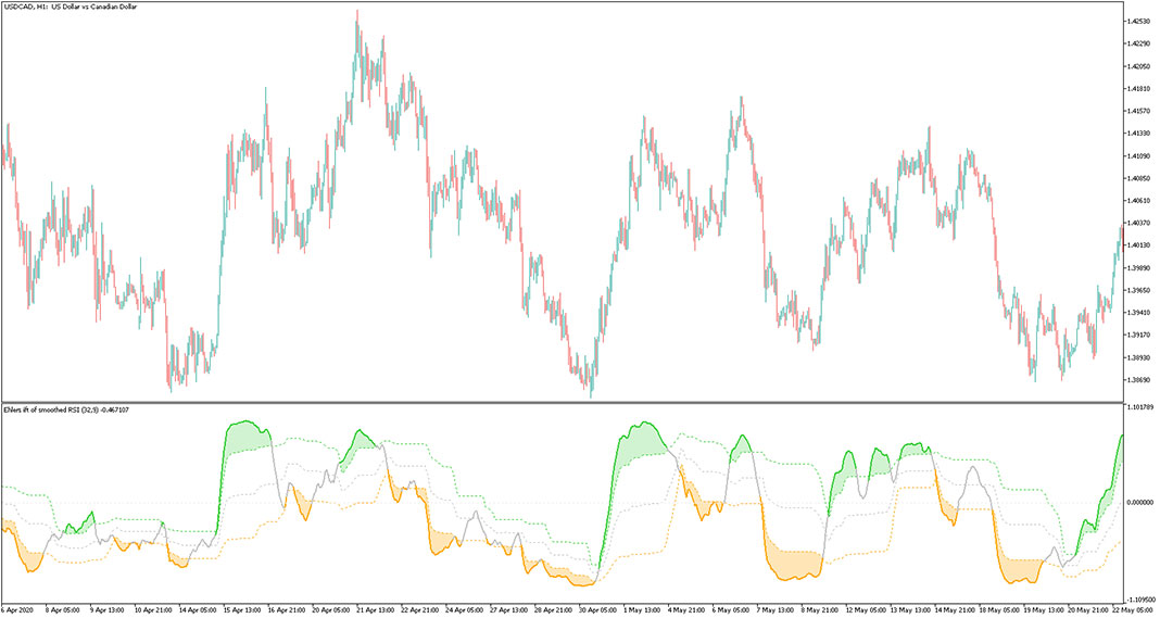 Ehlers IFT of Smoothed RSI for MT5