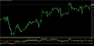 Fan RSI Indicator for Metatrader 4