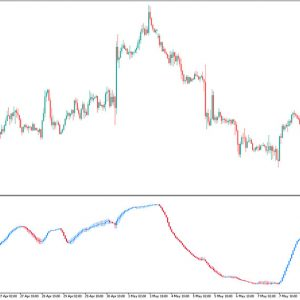 RSI Candles Smoothed