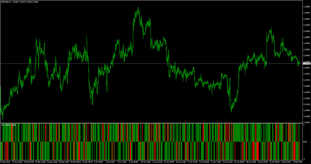 SF-6 (AM) Indicator for MT4 Trading Software