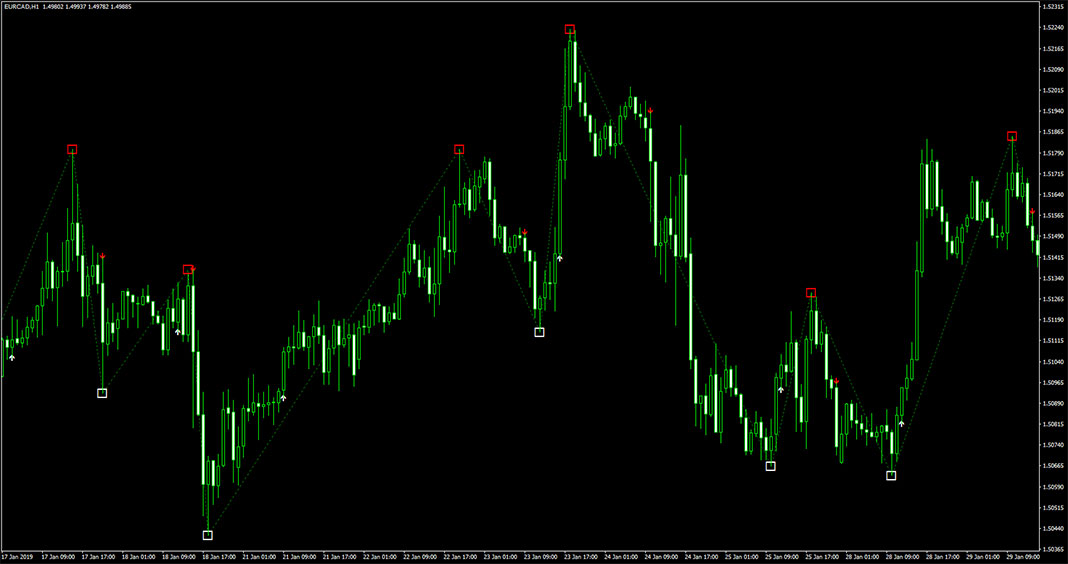 ZZ NRP AA Indicator for MetaTrader 4