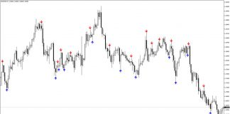 3rdcandle Indicator for MT4