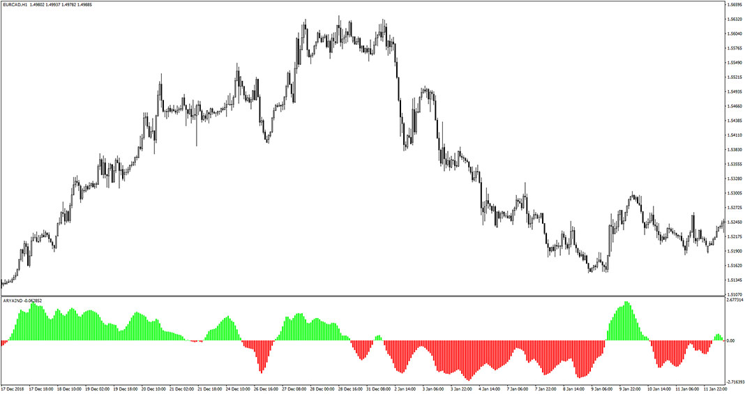 Ary Aind Indicator for MT4