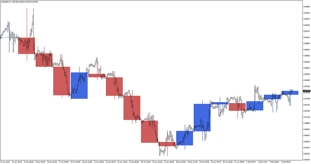 Bigger TF Candles Week Day Indicator for MT4