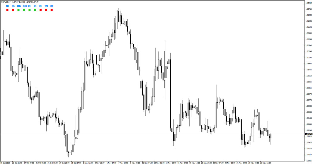 Candle Direction Indicator for MT4