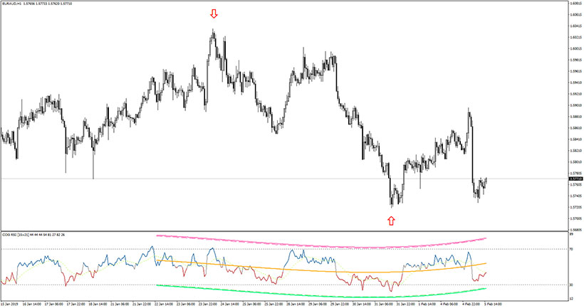 Example of the EUR/AUD chart with COG RSI indicator in action.