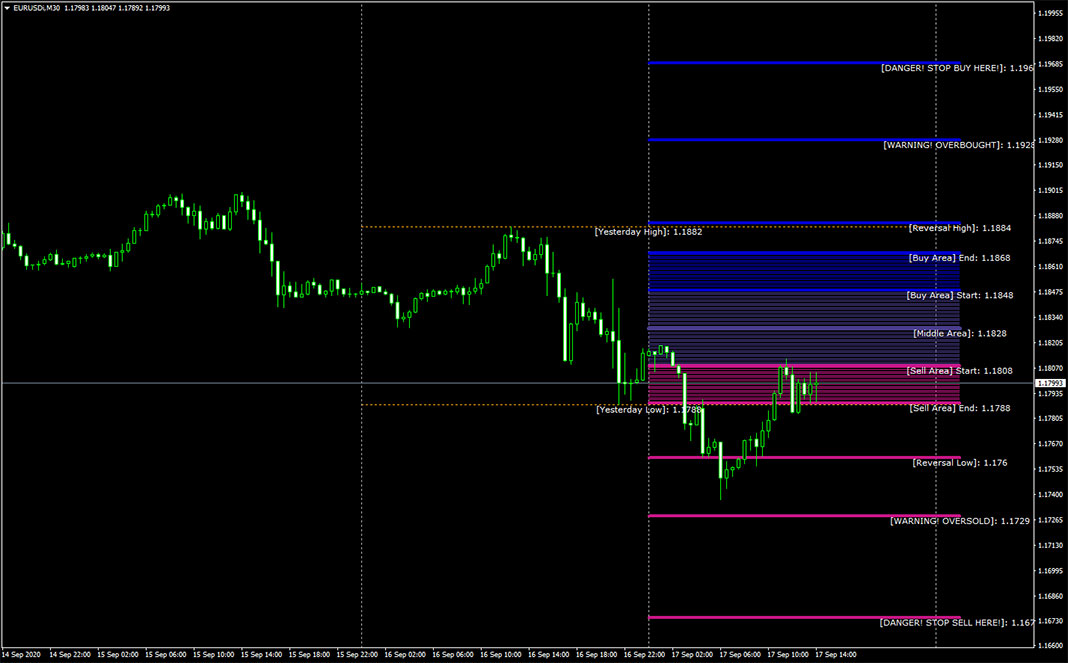 Golden MA Indicator for MT4