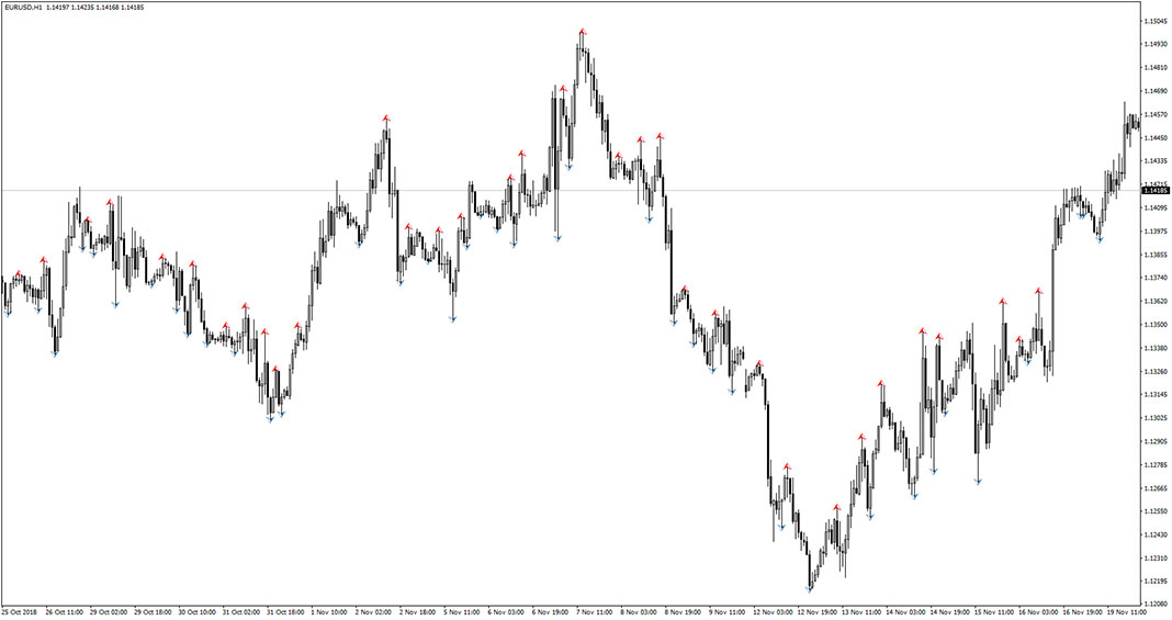 iFreeNumFractals Indicator for MT4