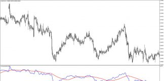 Instrend Indicator for MT4