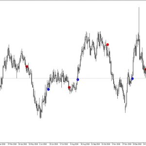 MACD Chart Points Indicator
