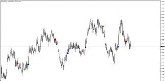 MACD Chart Points Indicator for MT4